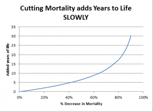 Mortality and LifeExpectancy1 300x221 Mortality and Life Expectancy