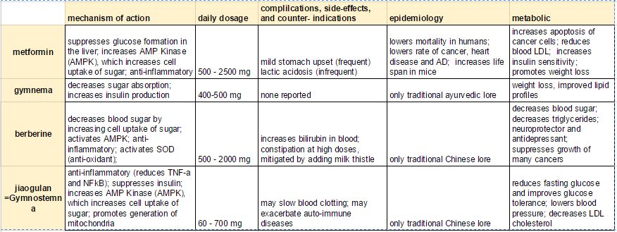 Anti-diabetic-supplement-comparison