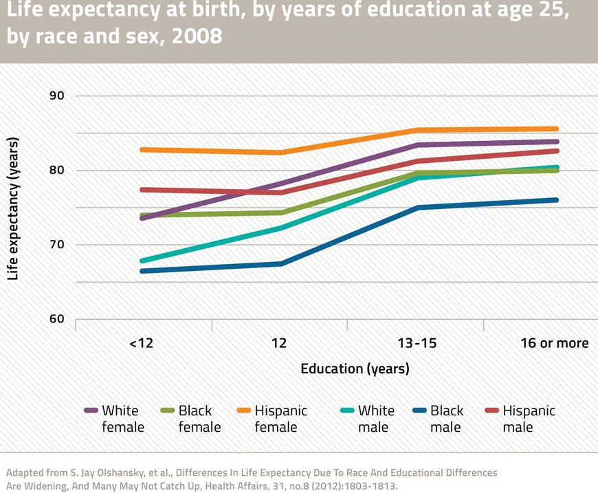 Education-LifeExpectancy